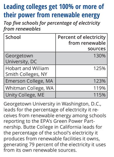 Fig 1. Colleges with highest percentage of renewable energy